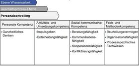 """Abb.1: Prozessspezifische Kompetenzen """"Personalcontrolling"""" nach Kompetenzklassen"""