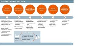 Sechs Schritte zur Personalstrategie