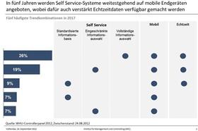 Self Service Systeme - die fünf häufigsten Trendkombinationen 2017