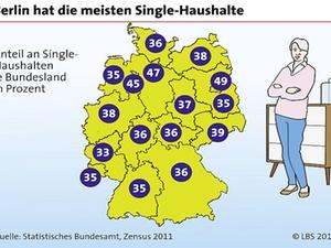 40 Prozent der deutschen Haushalte von Singles bewohnt