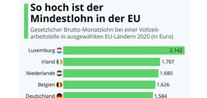 EU-Richtlinie zum Mindestlohn