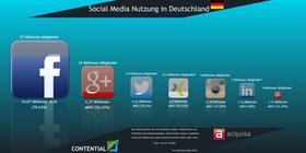 Social Media: So verwendet Deutschland soziale Medien