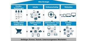 Bausteine zur Digitalisierung der Kundeninteraktion