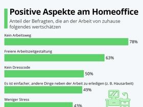 Statista yougov Infografik Homeoffice