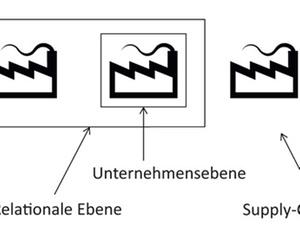 Steuerungsebenen des Supply-Chain-Controlling
