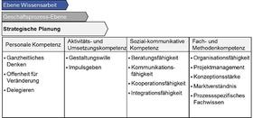 """Abb. 1: """"Strategische Planung"""" nach Kompetenzklassen"""