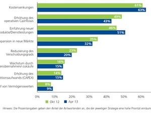 Strategie 2014: Energiekosten im Fokus