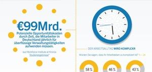 Infografik: 99 Milliarden Euro Sparpotenzial