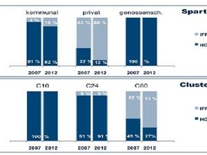 Studie zu Trends in Wohnungsunternehmen