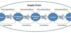 Kernaufgaben eines Controllings in Supply Chains