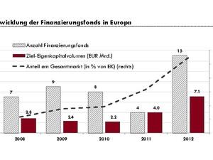 Swisslake Marktbericht: Finanzierungsfonds legen zu