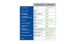 Tabelle Werkvertrag - Zeitarbeit