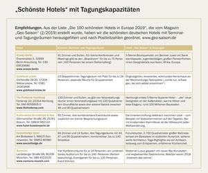 """""""Schönste Hotels"""" mit Tagungskapazitäten"""