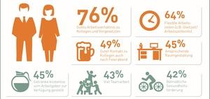 Arbeitsmotivation: Die Top-10-Faktoren