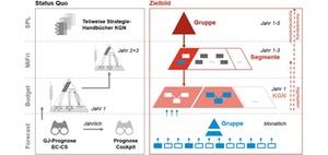Planungs- und Forecastprozess in der Otto Group mit SAP BPC