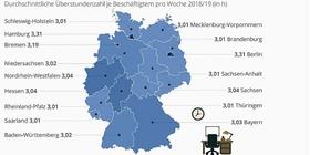 Überstunden nach Bundesländern 2018/19