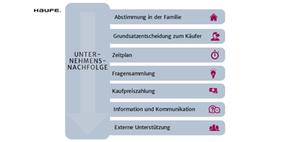 Unternehmensnachfolge: Ziele und Rahmenbedingungen formulieren