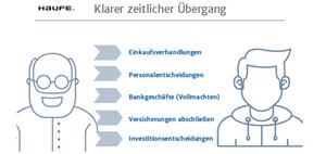 Unternehmensnachfolge: So gelingt die Übergabe