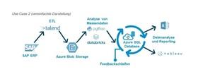 Use Case Datenqualitätsprüfung bei Uniper SE