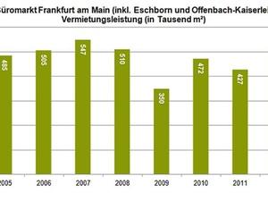 Frankfurter Büromarkt erreicht höchsten Stand seit 2007