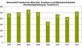 Grafik Vermietungsleistung am Frankfurter Büromarkt