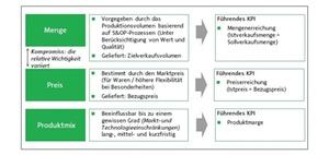 Kennzahlen: Drei KPI zur effektiven Produktsteuerung