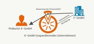 Verbilligte Überlassung von GmbH-Anteilen als Arbeitslohn