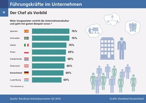 Chefs in Deutschland schneiden als Vorbilder schlecht ab