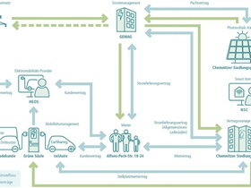 WINNER-Projekt Grafik