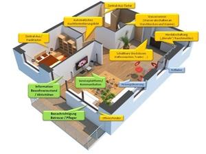 Assistenzfunktionen in Wohnungen