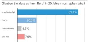 So viele Deutsche glauben an die Zukunft ihres Berufs