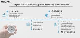 Zeitplan XRechnung